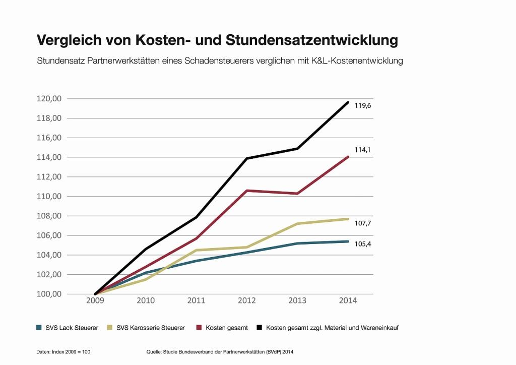 BVdP_Kosten-und-SVS-Entwicklung