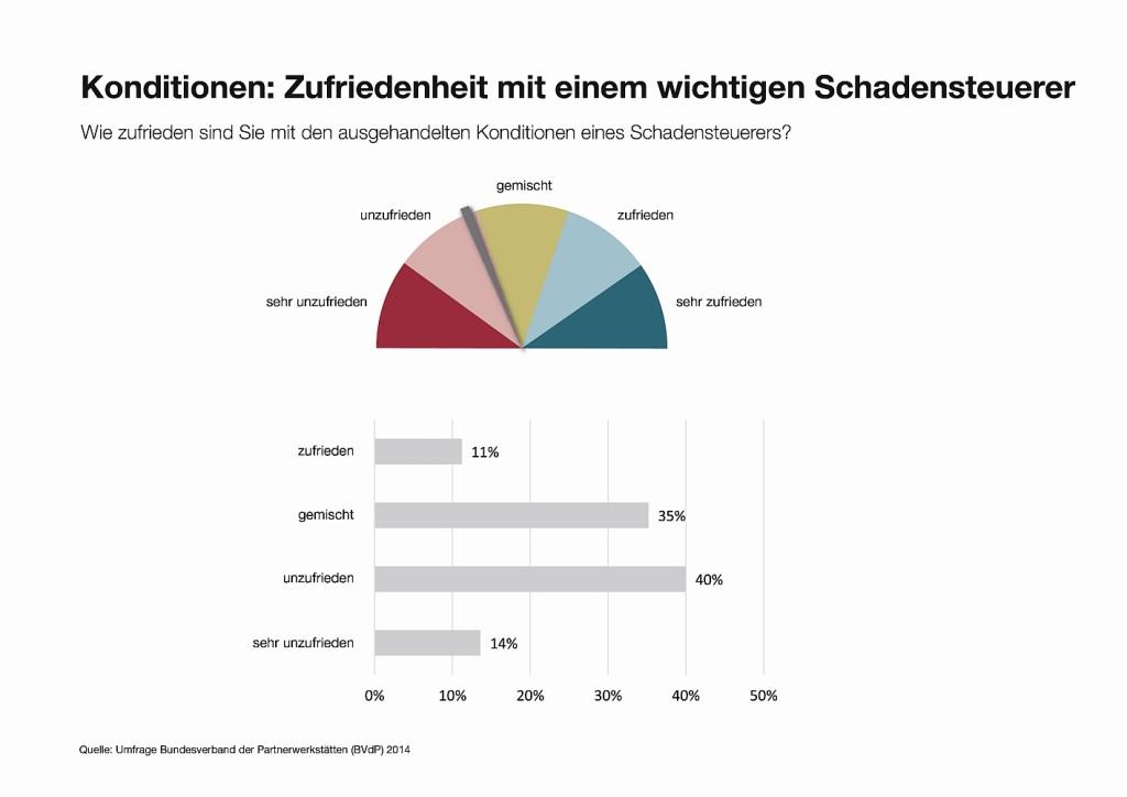 BVdP_Umfrage-Konditionen