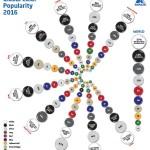 Axaltas Globale Studie der beliebtesten Autofarben 2016