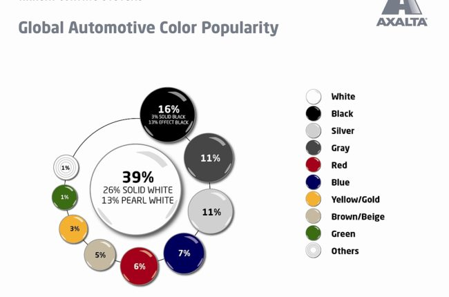 axaltas-globale-studie-der-beliebtesten-autofarben-2017